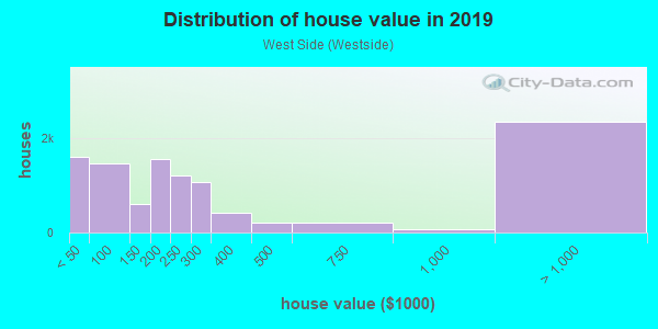 House/condo value distribution in West Side in Manchester, NH neighborhood, block, subdivision, or community