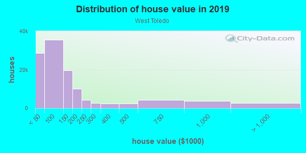 House/condo value distribution in West Toledo in Toledo, OH neighborhood, block, subdivision, or community