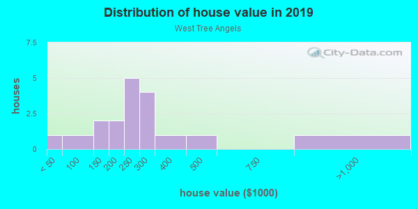 House/condo value distribution in West Tree Angels in Glendale, AZ neighborhood, block, subdivision, or community