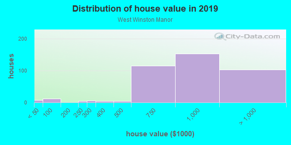 House/condo value distribution in West Winston Manor in South San Francisco, CA neighborhood, block, subdivision, or community