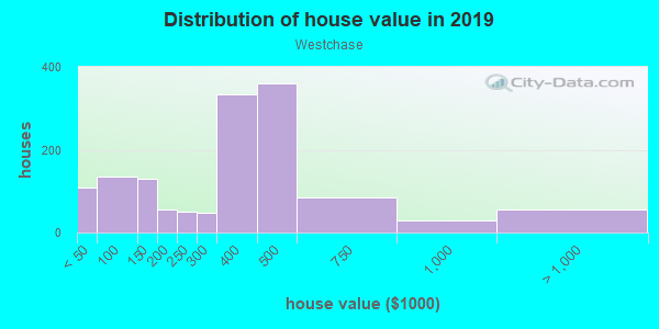 House/condo value distribution in Westchase in Tampa, FL neighborhood, block, subdivision, or community