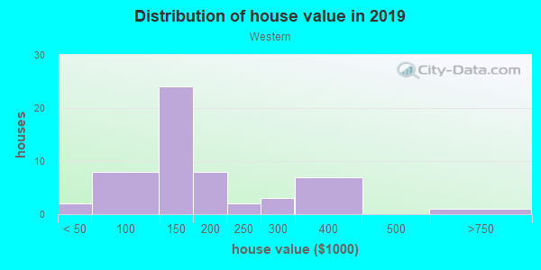 House/condo value distribution in Western in Cortez, CO neighborhood, block, subdivision, or community