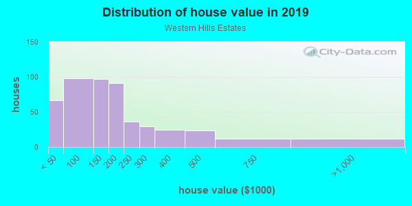 House/condo value distribution in Western Hills Estates in Yucca Valley, CA neighborhood, block, subdivision, or community