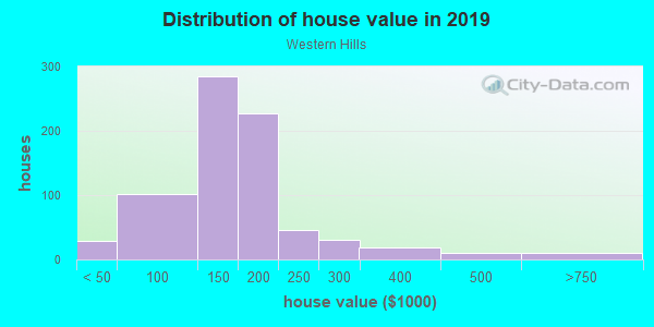 House/condo value distribution in Western Hills in Kansas City, MO neighborhood, block, subdivision, or community