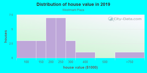 House/condo value distribution in Westmark Plaza in Urbandale, IA neighborhood, block, subdivision, or community