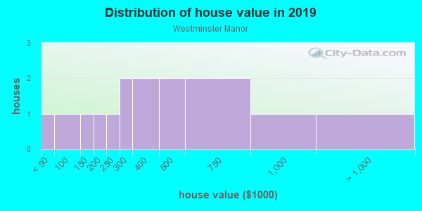 House/condo value distribution in Westminster Manor in Woodstock, GA neighborhood, block, subdivision, or community