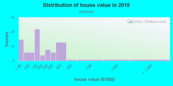 House/condo value distribution in Westside in Missoula, MT neighborhood, block, subdivision, or community