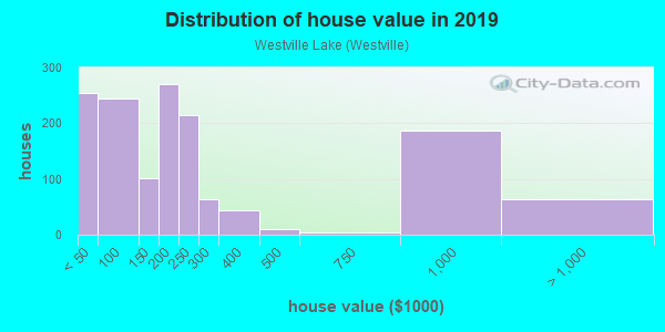 House/condo value distribution in Westville Lake in Southbridge, MA neighborhood, block, subdivision, or community