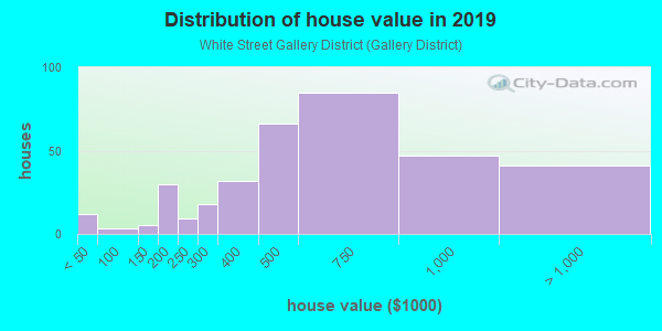 House/condo value distribution in White Street Gallery District in Key West, FL neighborhood, block, subdivision, or community