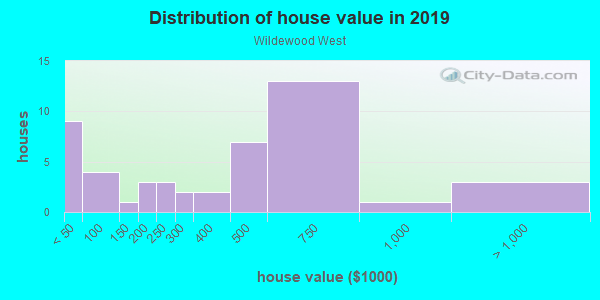 House/condo value distribution in Wildewood West in Yuba City, CA neighborhood, block, subdivision, or community