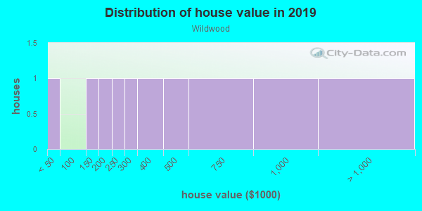 House/condo value distribution in Wildwood in Boulder, CO neighborhood, block, subdivision, or community