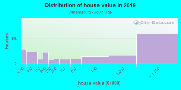 House/condo value distribution in Williamsburg - South Side in Brooklyn, NY neighborhood, block, subdivision, or community
