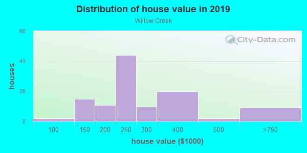 House/condo value distribution in Willow Creek in Lutz, FL neighborhood, block, subdivision, or community