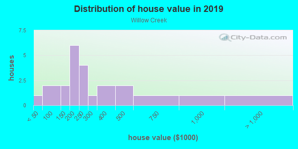 House/condo value distribution in Willow Creek in Raleigh, NC neighborhood, block, subdivision, or community
