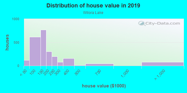 House/condo value distribution in Wilora Lake in Charlotte, NC neighborhood, block, subdivision, or community