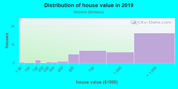 House/condo value distribution in Wilshire in Santa Monica, CA neighborhood, block, subdivision, or community