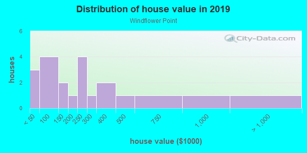 House/condo value distribution in Windflower Point in Clearlake, CA neighborhood, block, subdivision, or community