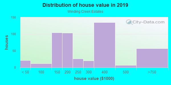 House/condo value distribution in Winding Creek Estates in Naperville, IL neighborhood, block, subdivision, or community