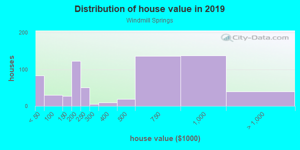House/condo value distribution in Windmill Springs in San Jose, CA neighborhood, block, subdivision, or community