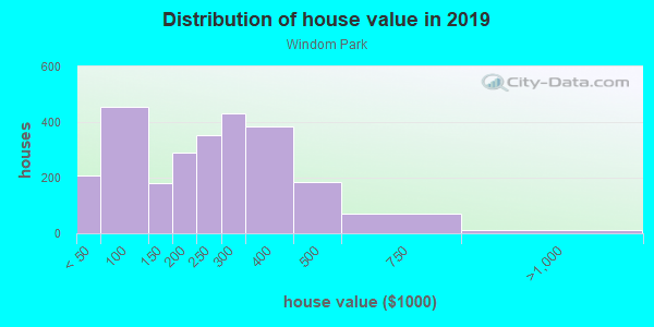House/condo value distribution in Windom Park in Minneapolis, MN neighborhood, block, subdivision, or community