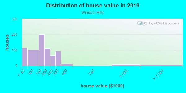 House/condo value distribution in Windsor Hills in Baltimore, MD neighborhood, block, subdivision, or community