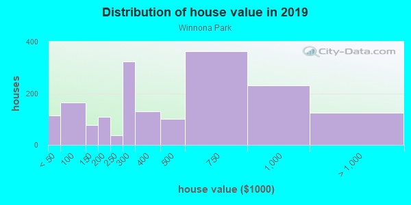 House/condo value distribution in Winnona Park in Decatur, GA neighborhood, block, subdivision, or community