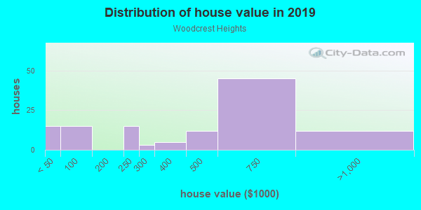 House/condo value distribution in Woodcrest Heights in White Plains, NY neighborhood, block, subdivision, or community