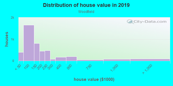 House/condo value distribution in Woodfield in Columbia, SC neighborhood, block, subdivision, or community