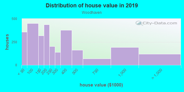House/condo value distribution in Woodhaven in Irving, TX neighborhood, block, subdivision, or community