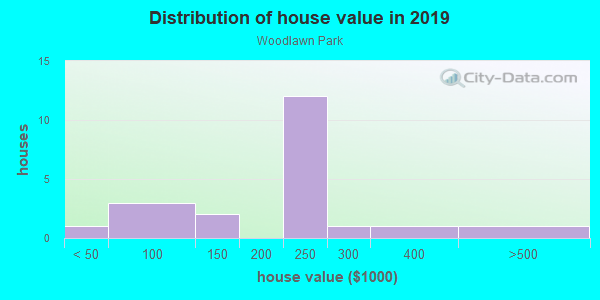 House/condo value distribution in Woodlawn Park in Tampa, FL neighborhood, block, subdivision, or community