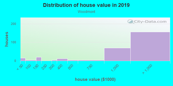 House/condo value distribution in Woodmont in Arlington, VA neighborhood, block, subdivision, or community