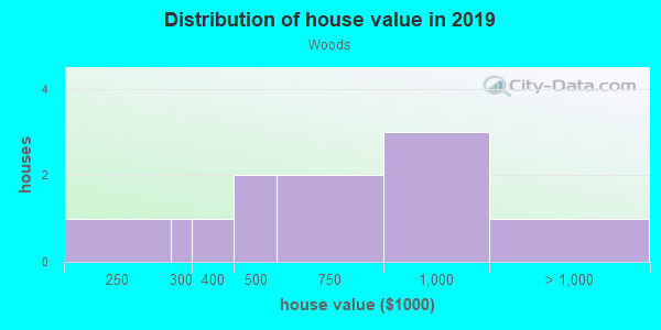 House/condo value distribution in Woods in Davis, CA neighborhood, block, subdivision, or community