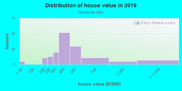 House/condo value distribution in Woodside Hills in Vancouver, WA neighborhood, block, subdivision, or community