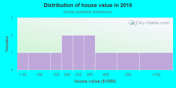 House/condo value distribution in Woody Leadmine Townhomes in Raleigh, NC neighborhood, block, subdivision, or community