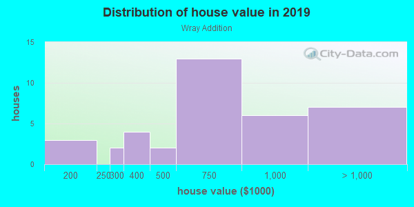 House/condo value distribution in Wray Addition in Davis, CA neighborhood, block, subdivision, or community