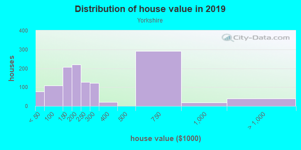 House/condo value distribution in Yorkshire in Columbia, SC neighborhood, block, subdivision, or community