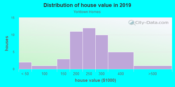 House/condo value distribution in Yorktown Homes in Denver, CO neighborhood, block, subdivision, or community