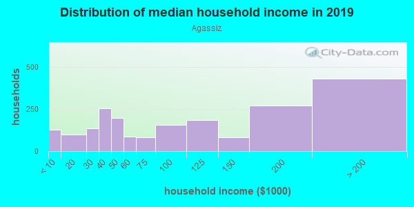 Household income distribution in 2013 in Agassiz in Cambridge neighborhood in MA