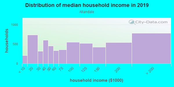 Household income distribution in 2013 in Allandale in Austin neighborhood in TX