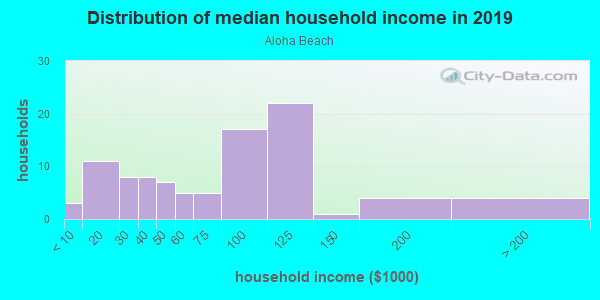 Household income distribution in 2013 in Aloha Beach in Denver neighborhood in CO