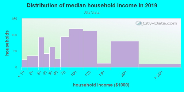Household income distribution in 2013 in Alta Vista in Algonquin neighborhood in IL