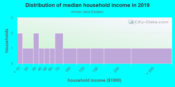 Household income distribution in 2013 in Amber Jane Estates in Fayetteville neighborhood in AR
