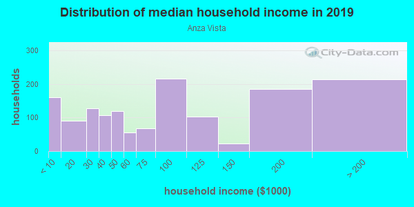 Household income distribution in 2013 in Anza Vista in San Francisco neighborhood in CA