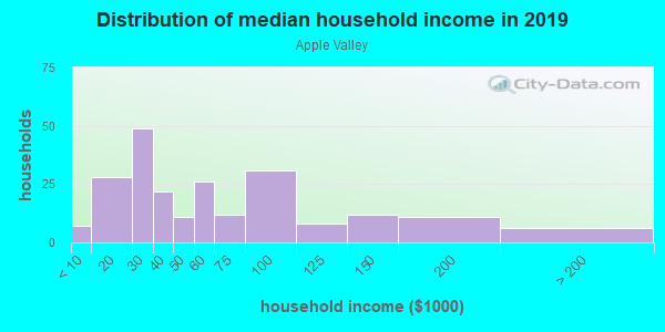 Household income distribution in 2013 in Apple Valley in Santa Rosa neighborhood in CA