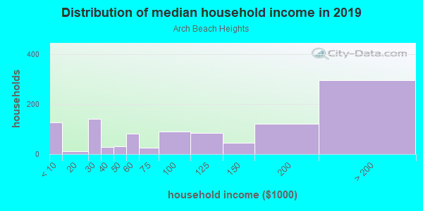 Household income distribution in 2013 in Arch Beach Heights in Laguna Beach neighborhood in CA