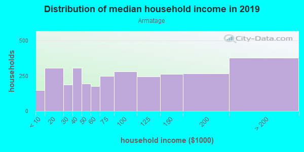 Household income distribution in 2013 in Armatage in Minneapolis neighborhood in MN