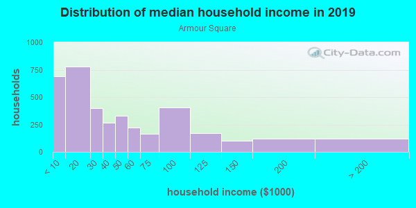 Household income distribution in 2013 in Armour Square in Chicago neighborhood in IL