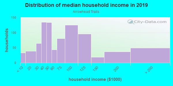 Household income distribution in 2013 in Arrowhead Trails in Mission neighborhood in KS