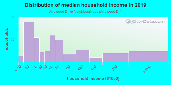 Household income distribution in 2013 in Arrowood Drive Neighbourhood in Atlanta neighborhood in GA
