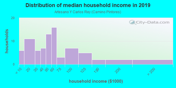 Household income distribution in 2013 in Artesano Y Carlos Rey in Santa Fe neighborhood in NM